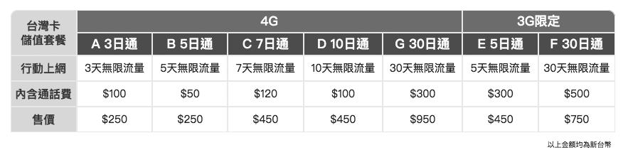 台灣之星 預付卡